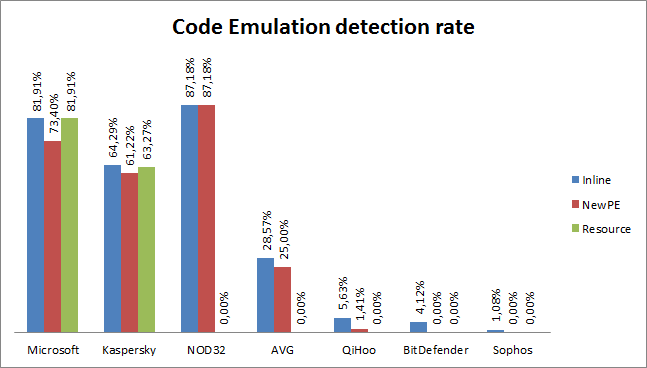 Figure 43: Use of Code Emulation From this graph, we can conclude a number of things with regard to implementations of code emulation in the various products in scope.