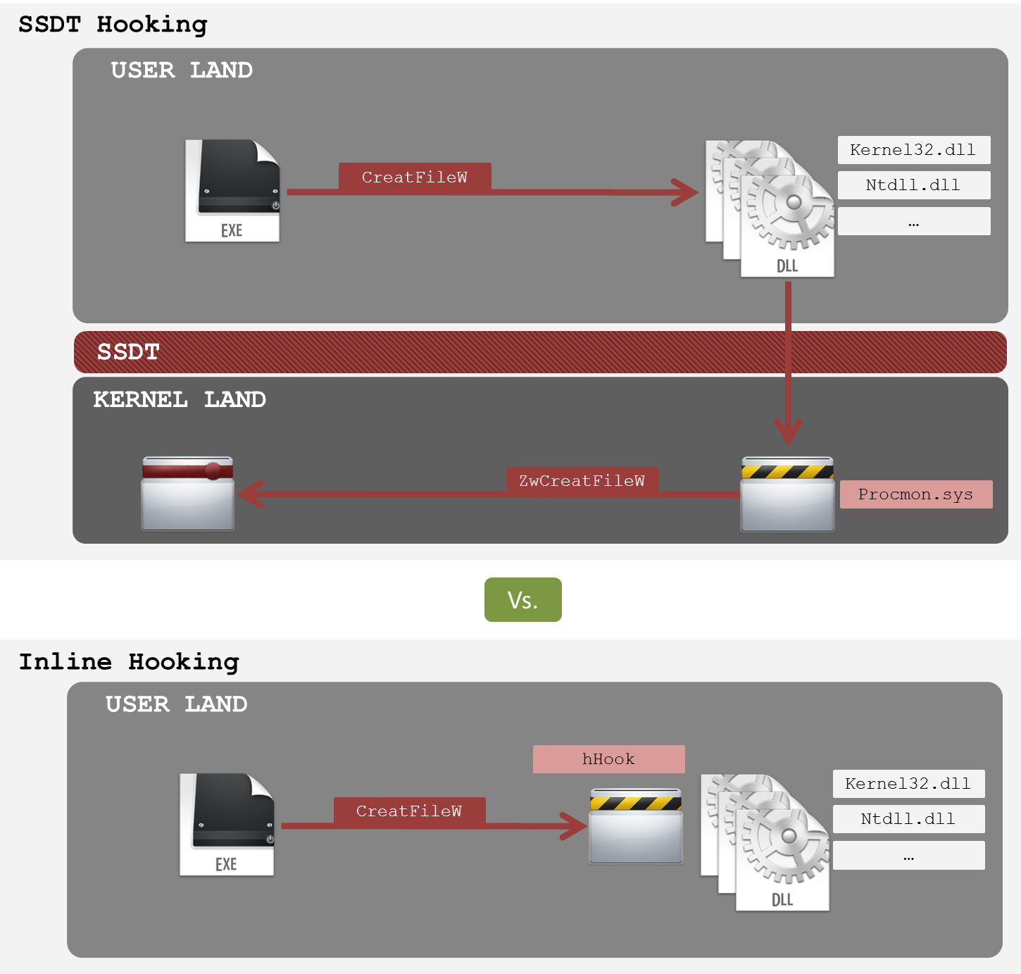 Figure 47: Inline hooking vs. SSDT hooking Other tools, like the Cuckoo Sandbox, also perform also Inline hooking, some projects are working on extending it to support for kernel-based hooking.