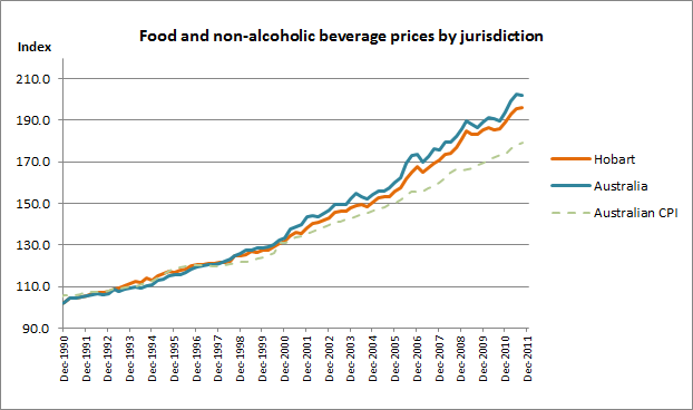 Appendix Two - Data Figures and Tables Figure 1 shows that the Hobart Consumer Price Index 80 (CPI), which encompasses greater Hobart, 81 for food and non-alcoholic beverages is slightly lower than