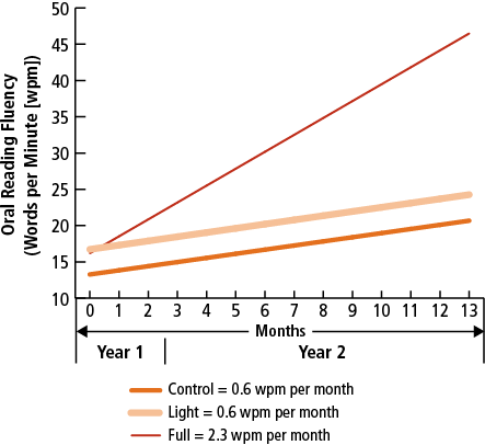 Teaching: Lighting a Fire in Every Child 27 Figure 8. Liberia: Rates of Improvement in Oral Reading Fluency Among Treatment and Control Schools, 2009 2010 Source: Piper and Korda, 2011. Figure 9.