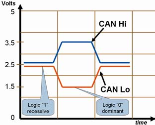 Physical Layer: the wires and the voltages There are three physical layers used in CAN: Hi-Speed, Fault Tolerant and Single Wire.