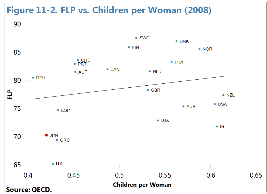 16 FLP, with all demographic variables added together explaining close to 2 percent of the change. Explaining Differences across Countries 32.