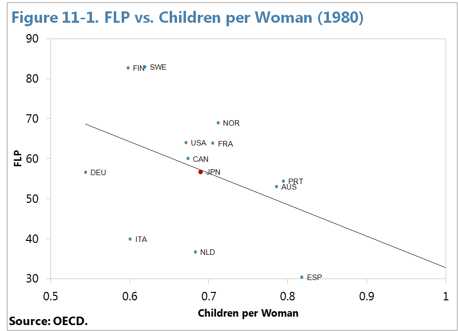 Figure 32 decomposes the percentage deviation for each country s female participation rate from the OECD average using again the estimates in column 13 of Table 8 in Appendix I.