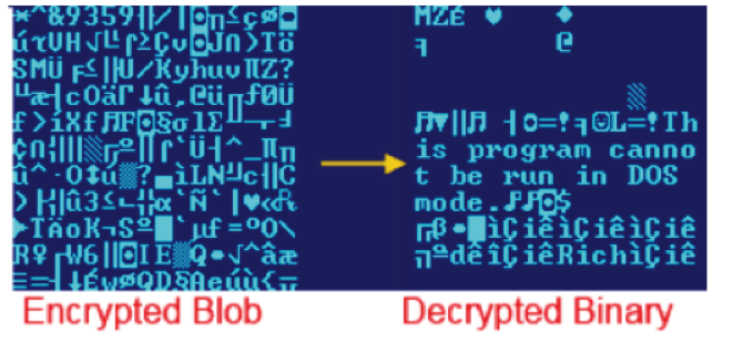 Beebone contacts the control server again (7) and gets an encrypted blob decrypting to a set of URLs (8): Decrypted URLs provide further malware to the current location.