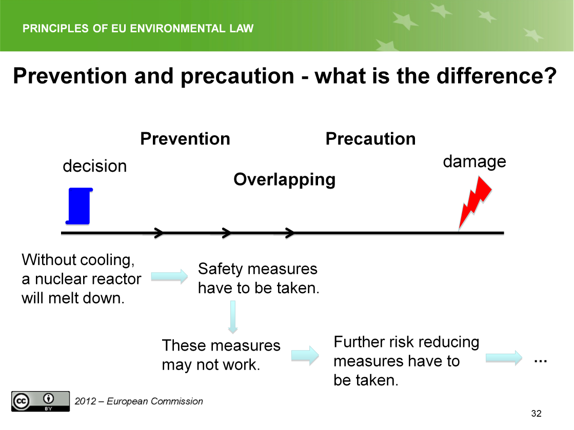 Slide 32 The slide shows the overlapping between the preventive and the precautionary principle.