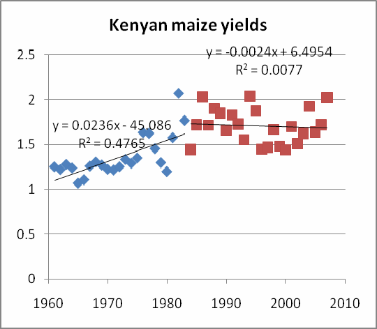 Can technology deliver on the yield challenge to 2050? 19 Fischer et al. Figure 4.
