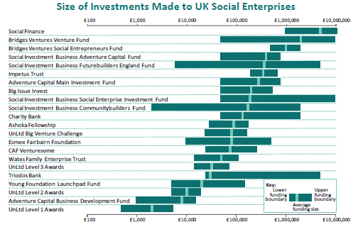 7. Supply of social finance Social Finance Market Overview The total size of the social investment market was estimated to be just 165mn in 2010/11.