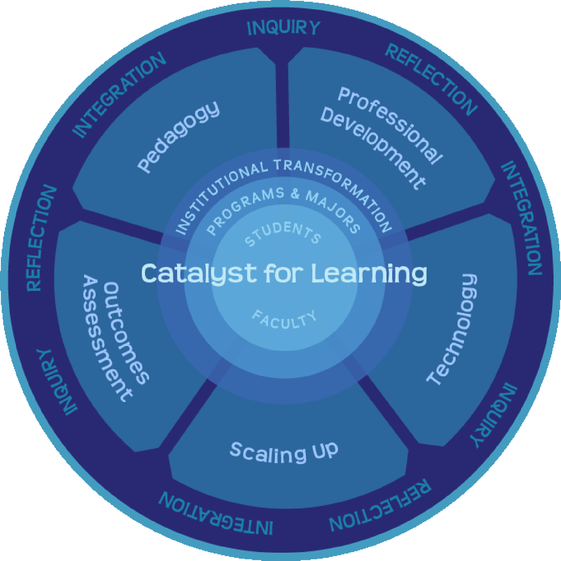 Eynon, Gambino, and Török What Difference Can eportfolio Make? 105 Figure 5 The Catalyst Framework agendas are well known, this third agenda for higher education is perhaps equally important.