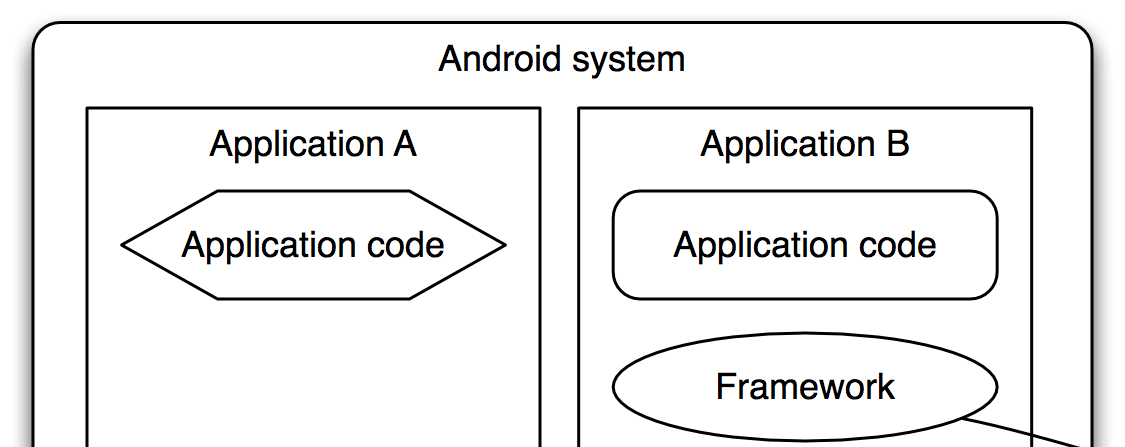 There are also several frameworks that offer support for beta testing to application developers, often based on APK installations (see Section V).