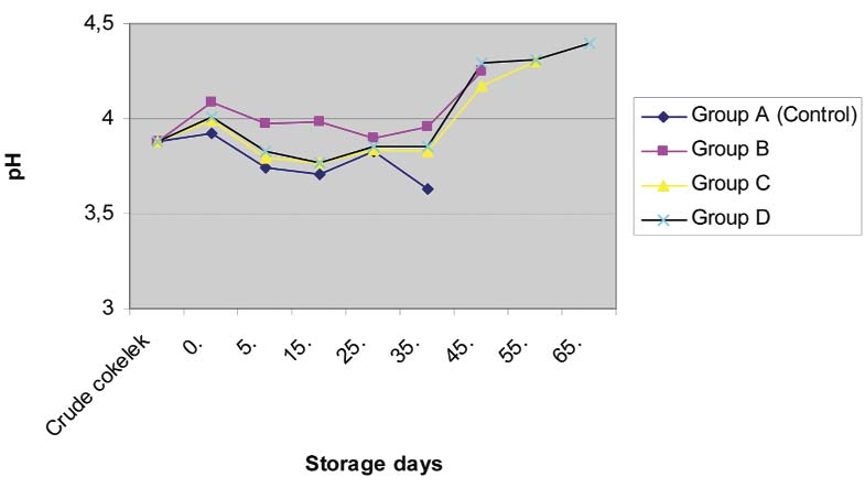 S102 Effect of Potassium Sorbate... Fig 1. Effects of various potassium sorbate levels on ph levels in cokelek during storage at 4±1 C Şekil 1.