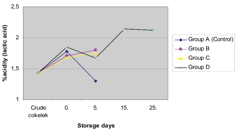 S103 ÖKSÜZTEPE, İLHAK, DİKİCİ ÇALICIOĞLU, PATIR Fig 4. Effects of various potassium sorbate levels on % acidity levels in cokelek during storage at 22±1 C Şekil 4.