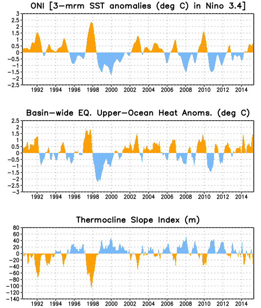 Upper-Ocean Conditions in the Equatorial Pacific The basin-wide equatorial upper ocean (0-300 m) heat content is greatest prior to and during the early stages of a Pacific warm (El Niño) episode
