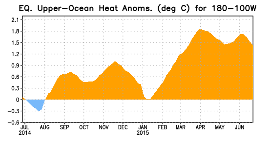 Central and Eastern Pacific Upper-Ocean (0-300 m) Weekly Average Temperature Anomalies Subsurface temperature anomalies increased from mid-october to mid-november 2014 before