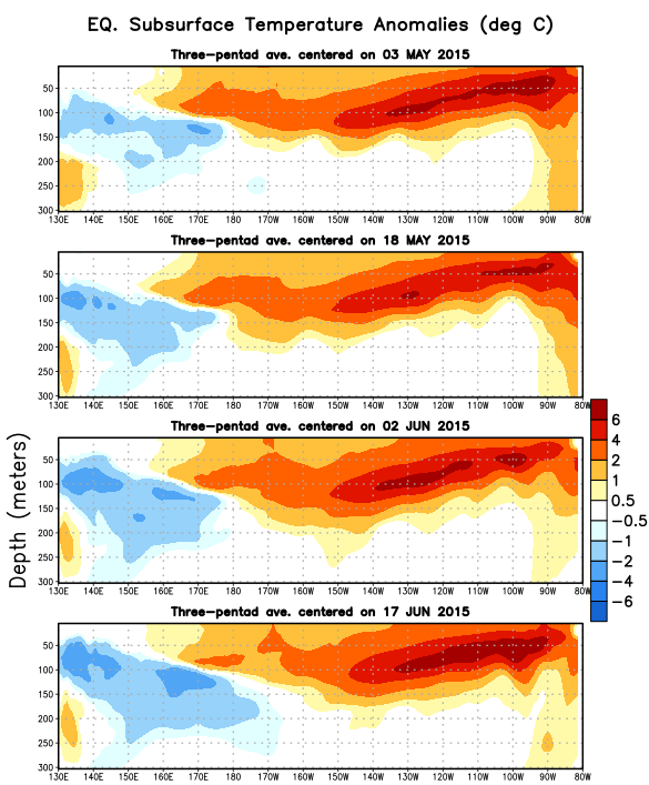 positive subsurface temperature anomalies were