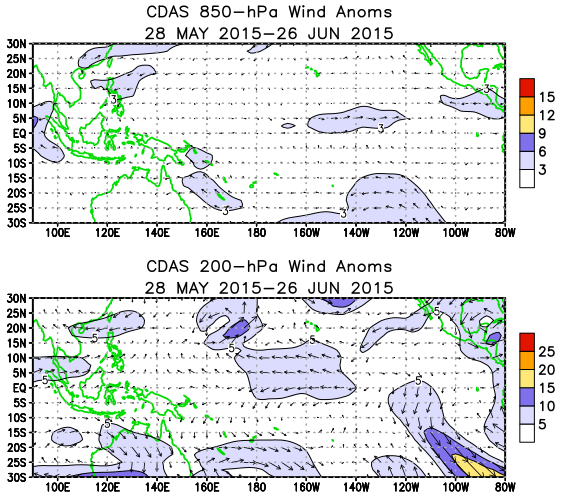 Positive OLR anomalies (suppressed convection and precipitation) were located near Indonesia and
