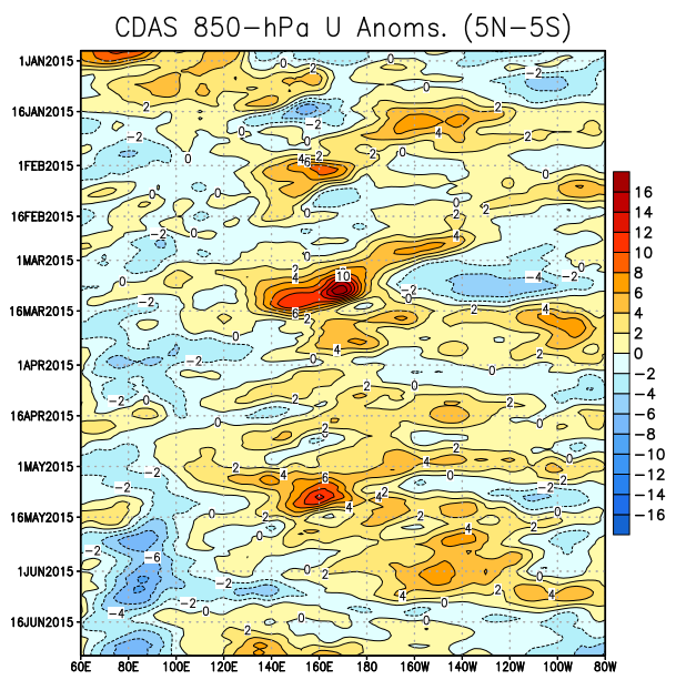 Low-level (850-hPa) Zonal (east-west) Wind Anomalies (m s -1 ) During early March and early May, westerly wind bursts were observed between 140ºE and 180º.