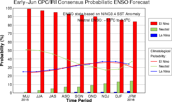 CPC/IRI Probabilistic ENSO Outlook Updated: 11 June