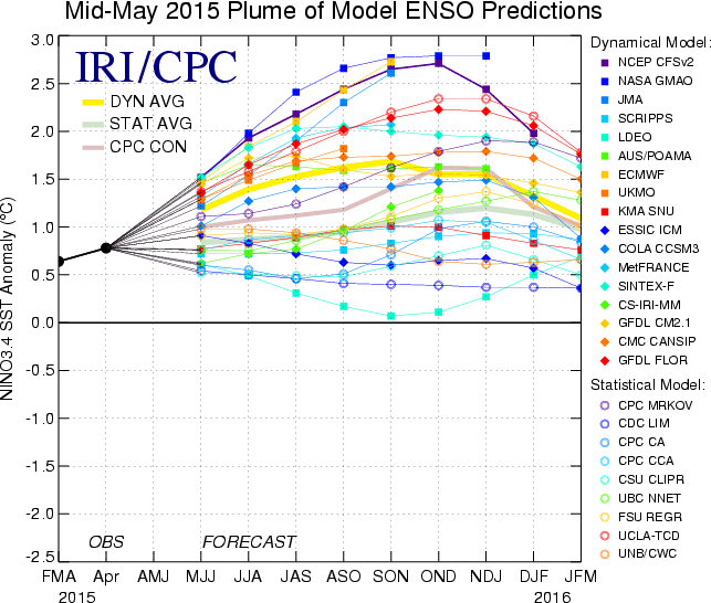 IRI/CPC Pacific Niño 3.4 SST Model Outlook Almost all of the models indicate Niño 3.4 SST anomalies will remain greater than or equal to +0.5C through the end of 2015.