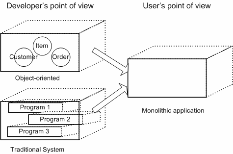Figure 2.2 Object-oriented application [2] Besides the insufficiencies of two features of object-oriented, reusability and interoperability, their payloads are described above.