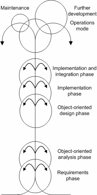 Figure 2.9 Fountain Model [9] 2.2.2 Object-Oriented Process Models The critical sense of object-oriented models is iteration, which is inevitable.
