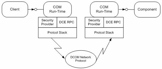 Figure 3.6 DCOM: COM components on different machines [23] the component's methods is identical.
