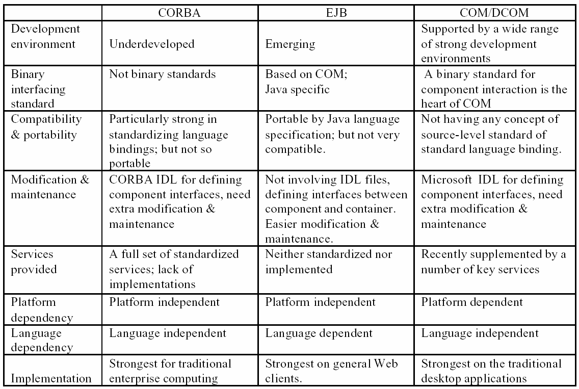 Table 3.2 Comparison of recent component architectures [21] 3.6 Modeling Languages For all software engineering approaches, both analysis and design phases are common.