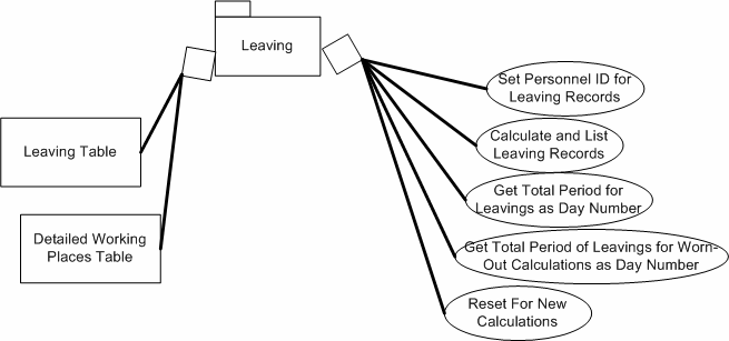 working places for Law 1402 leavings and military completion date for military service leavings. Figure 5.
