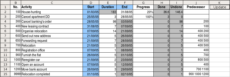 Extending Gantt charting for Project Management Illustration 18: Calculated duration At this point call the macro by clicking on the