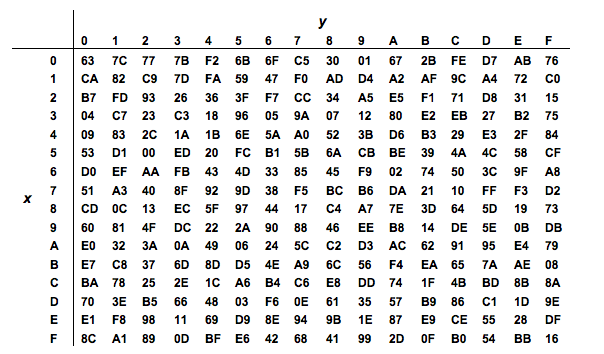 Figure 1.5: Lookup Table used in Byte Substitution Layer The detail implementation of the ShiftRows sublayer is shown in Figure 1.6.