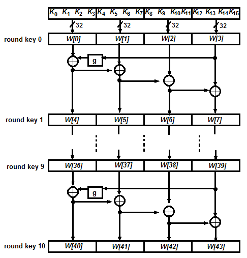 Figure 1.8: Key schedule for AES-128 As stated, function g plays an important role in sub-key derivation as it adds non-linearity to the key schedule.