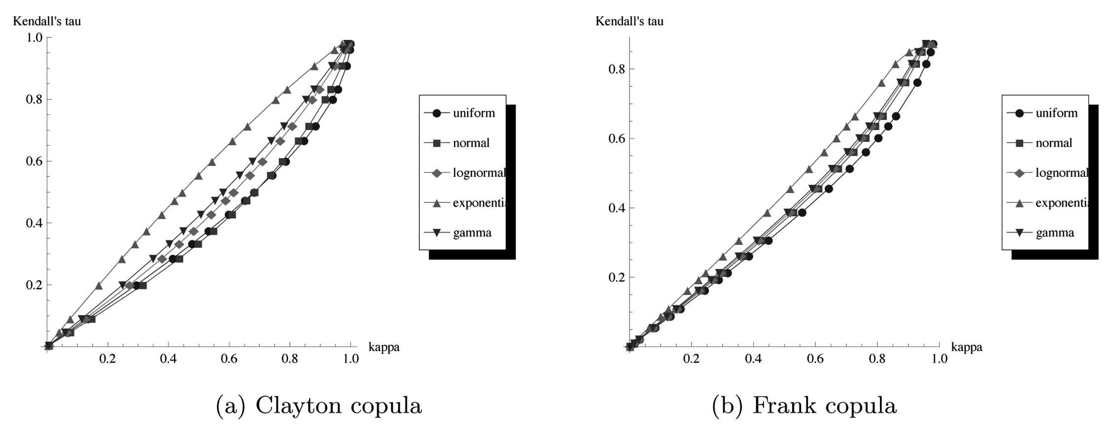 MEASURING COMONOTONICITY IN M-DIMENSIONAL VECTORS 207 a weak dependence between X and X 2, and that k doinates t for higher values of a and thus for a stronger dependent vector.