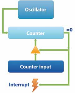 Figure 1. Abstract Timer Device The oscillator provides a fixed input frequency to the timer device. The frequency might be specified, or the operating system might have to measure it at startup time.