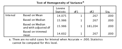 There are several tests for homogeneity of variance; SPSS uses the Levene Test.