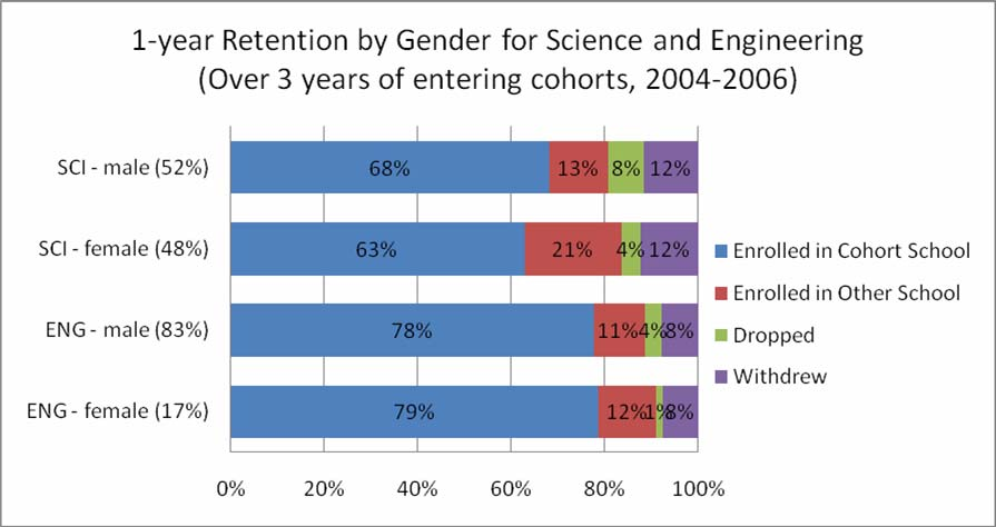 The 1-year retention by gender does not show as large a