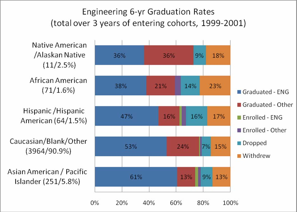 Comparisons by Race/Ethnicity within Colleges of Science and Engineering demonstrate that we are not