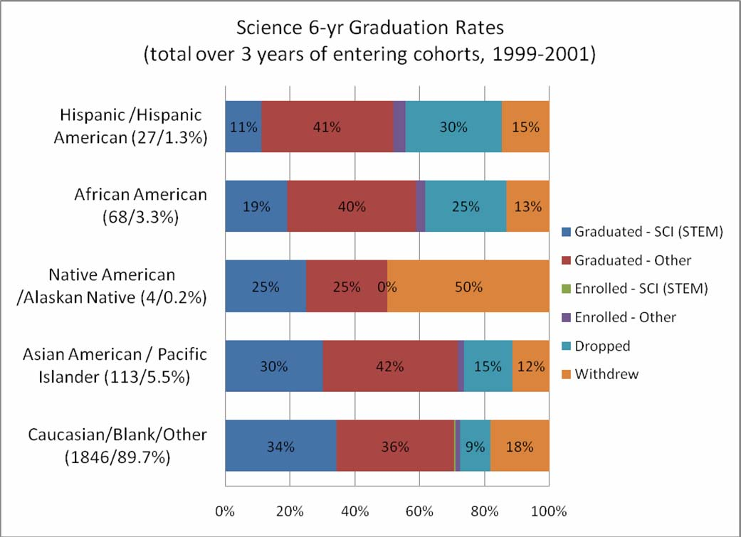 Comparisons by gender within the Colleges of Science and Engineering that there may be better