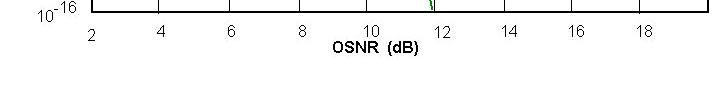 - - Unencoded SDH in-band FEC OTN standard FEC OTN