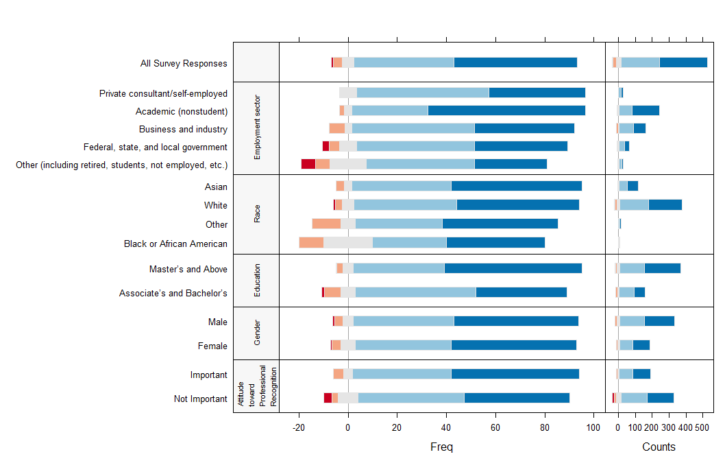 1.11 Diverging Stacked Bar Charts with Counts Added Figure 10 shows an option for adding counts to the diverging stacked bar charts.