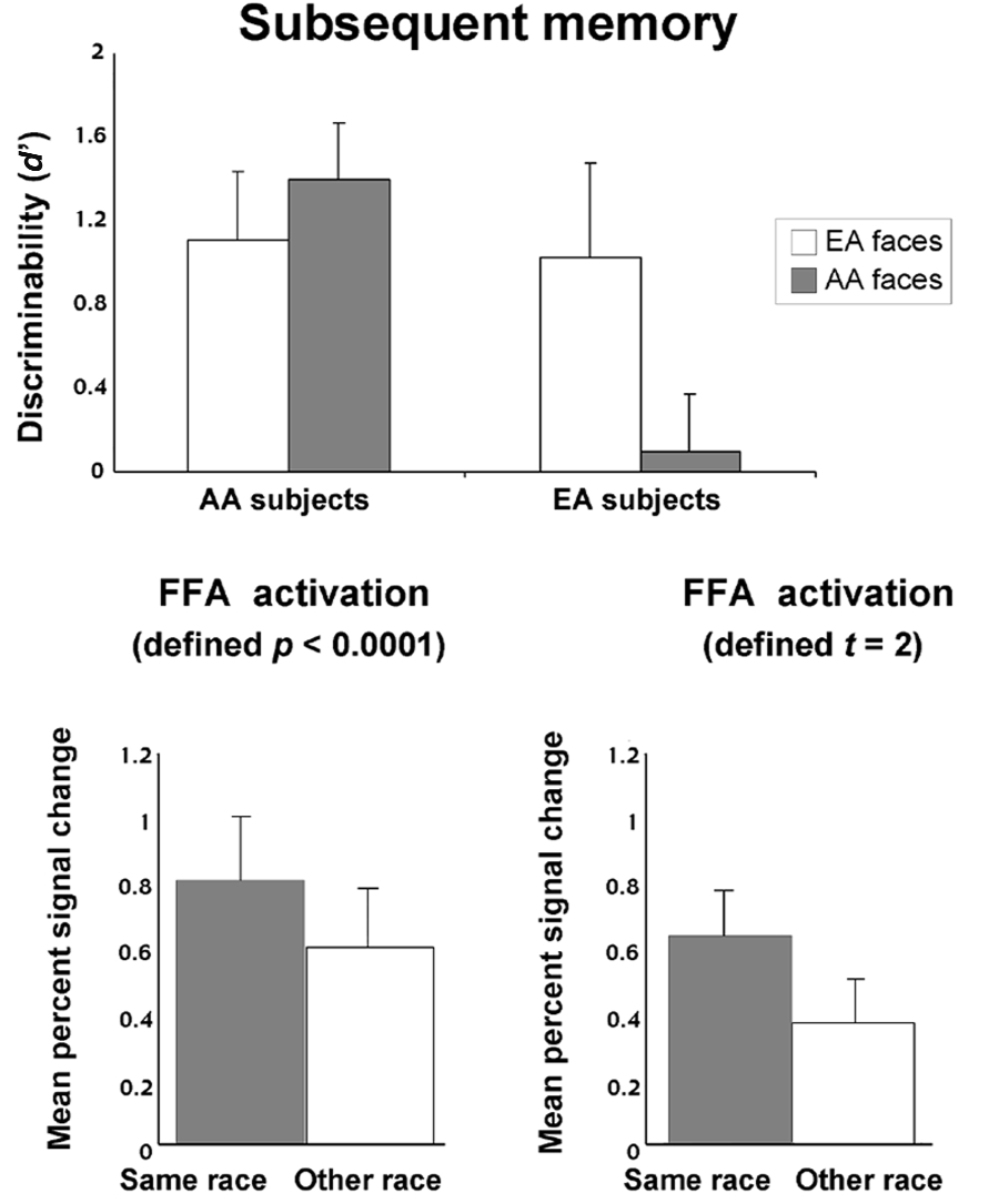 articles Fig. 1. Race effect on memory and fusiform face area (FFA) activation.