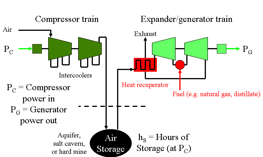 expander/generator train by about 25%. The heat rate, defined as Btus fuel used per kwh net electricity output, is about 4,100 Btu/kWh for the McIntosh plant.