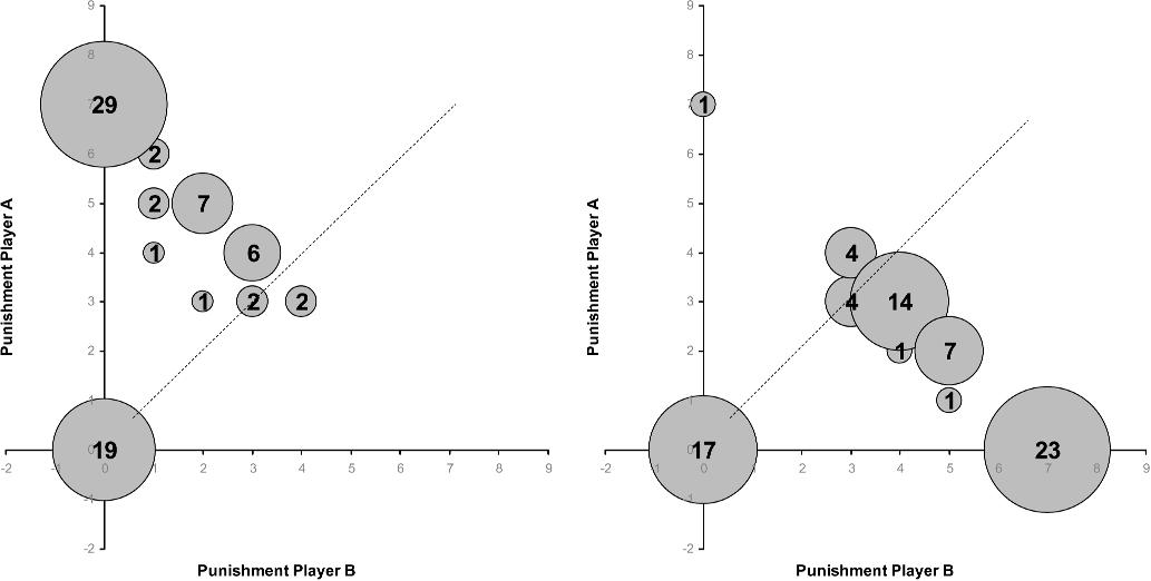 Figure 12: Results of the treatment with delegation and punishment when the principal (Player A) chose the unfair outcome and when the agent (Player B) chose the unfair outcome.