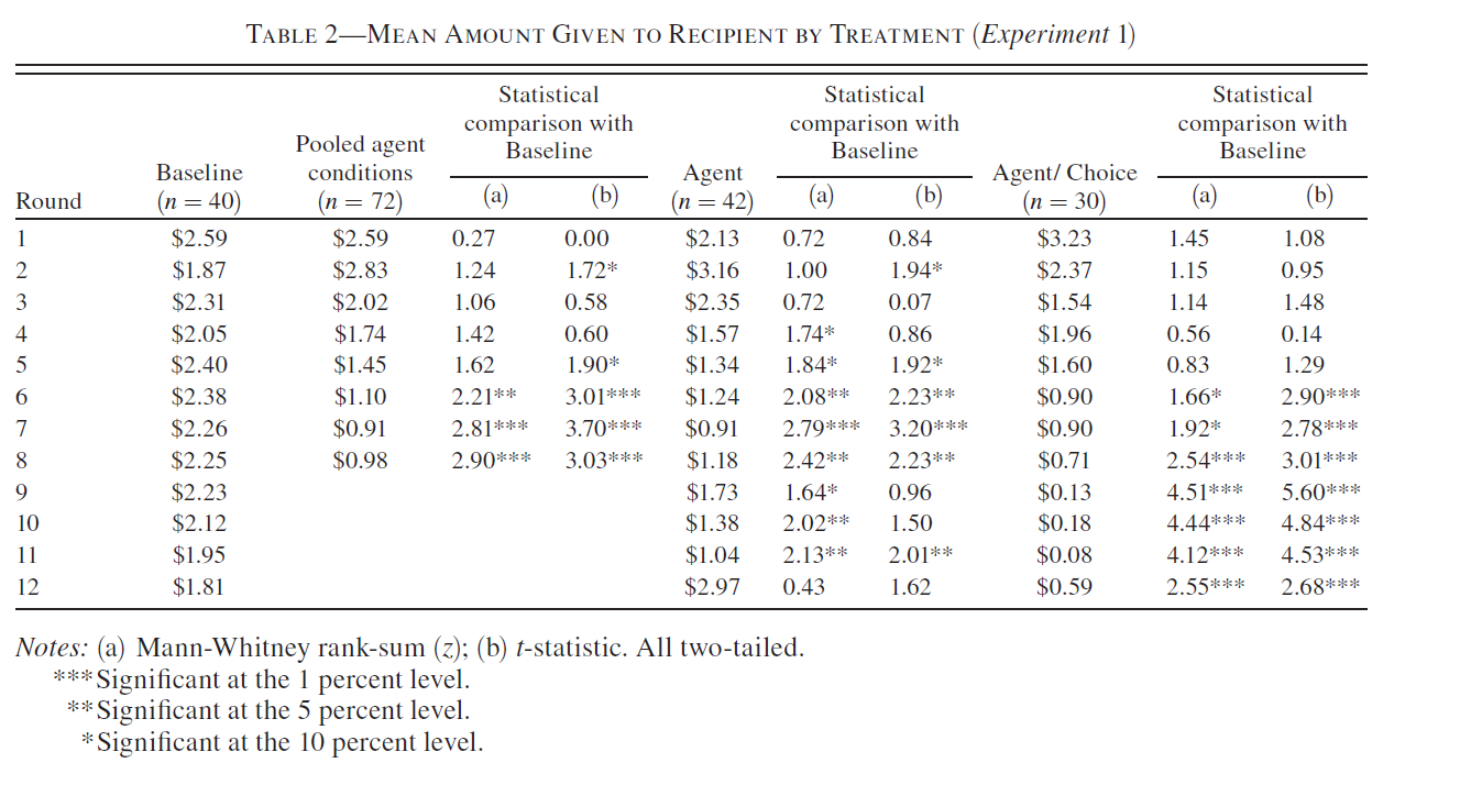Table 2: Comparison of Baseline treatment (Dictators make their own choices), Agent treatment (Agents compete to make choices for dictators) and Agent/Choice treatment