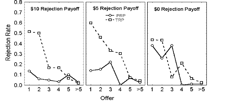 Figure 5: Rejection rates by responders under different treatment conditions: TRP three player ultimatum game similar to KW