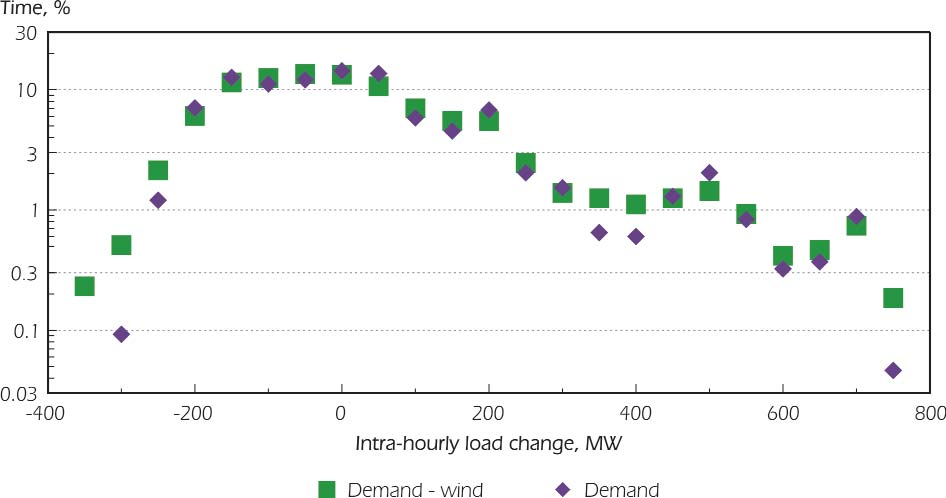 """The maximum hourly swing in output power from distributed wind rarely, if ever, exceeds 20% of the installed capacity of the wind plant. The standard deviation of the hourly swings is 3%."