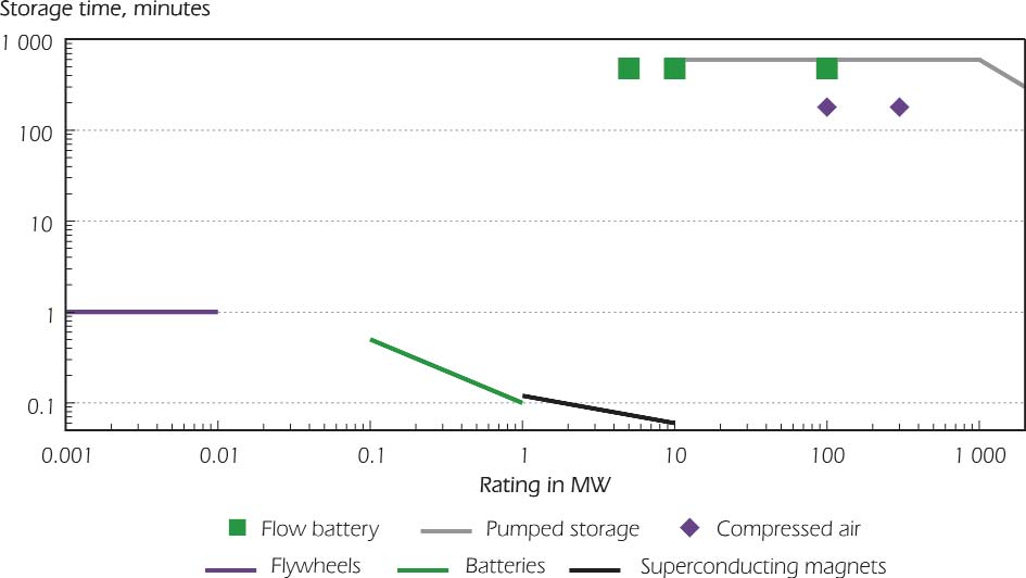 Batteries are typically operated on small-scale systems, and no commercially viable solution for largescale battery storage has been demonstrated to the market yet.