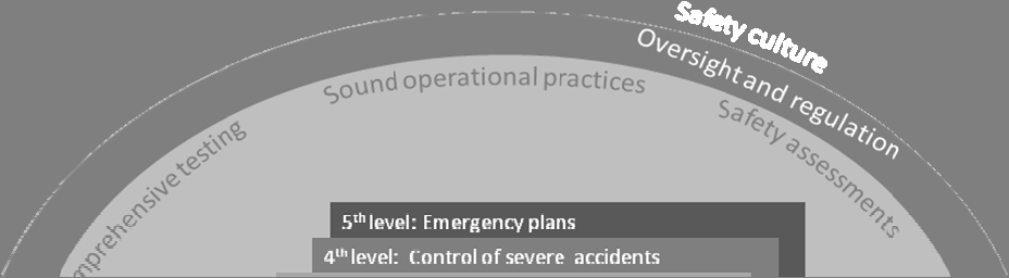 The fifth and final layer of defence, to mitigate the radiological consequences of significant releases of radioactive materials from the reactor containment is the off-site emergency plan.