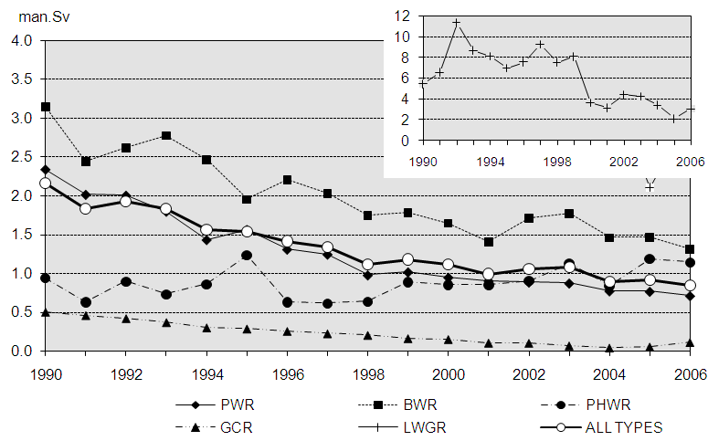Figure 3: Average collective dose per reactor for operating reactors included in ISOE by reactor type (1992-2006) Source: NEA and IAEA (2007).