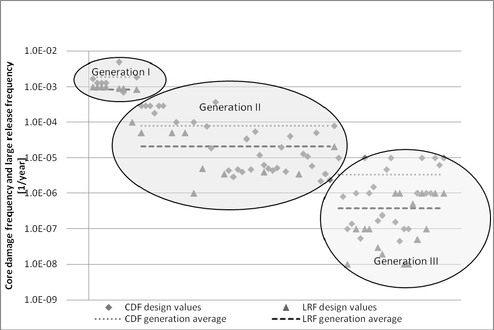 Figure 8 shows the evolution of CDF and LRF for reactors around the world for which data are publicly available. The groupings are by generation only.