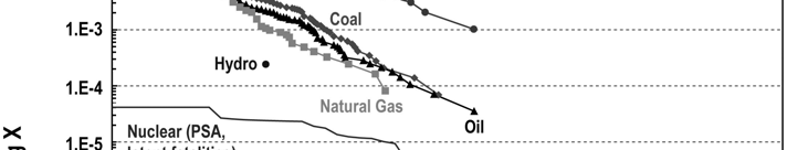 curves for full energy chains, based on