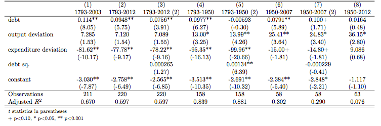 Fiscal reaction function of the United States. Dependent variable: primary surplus/gdp Table 1 Sources: Bohn (2008), Correlates of War database, authors calculations.